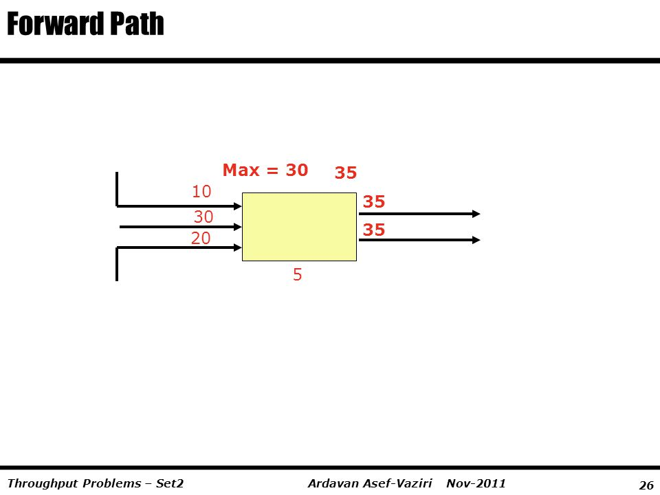 26 Ardavan Asef-Vaziri Nov-2011Throughput Problems – Set2 10 30 20 Max = 30 5 35 Forward Path 35