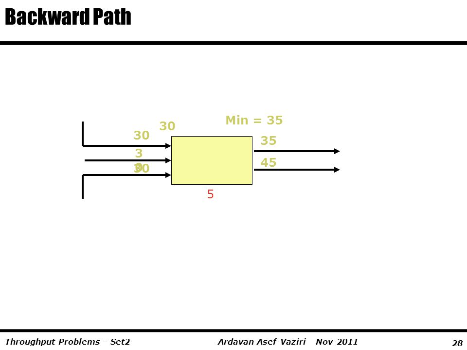 28 Ardavan Asef-Vaziri Nov-2011Throughput Problems – Set2 30 3030 Min = 35 5 35 45 30 Backward Path