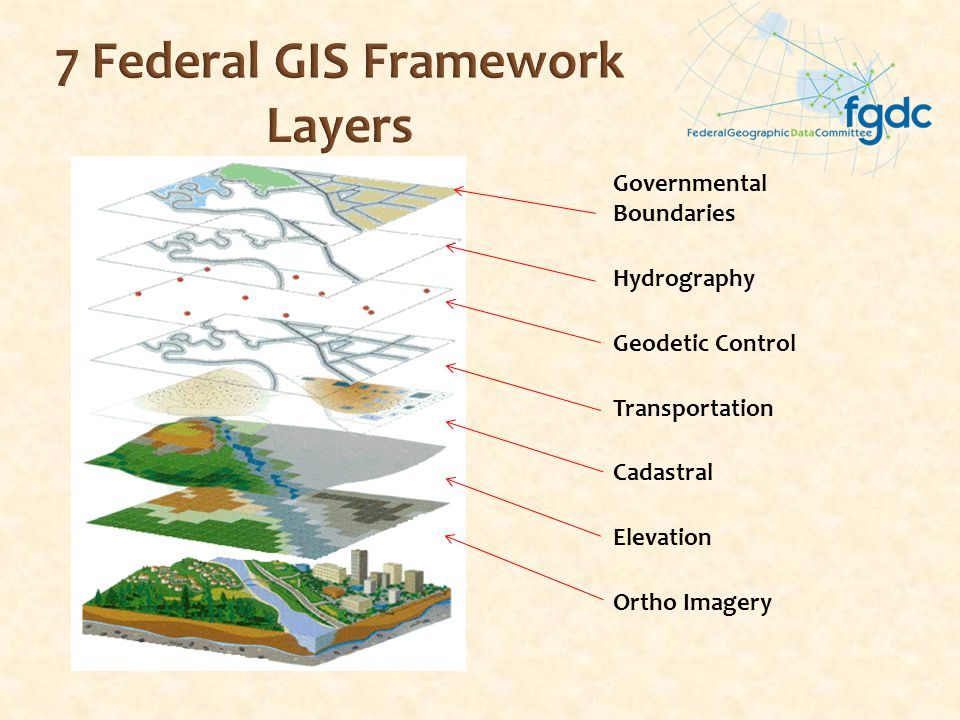 7 Federal GIS Framework Layers Governmental Boundaries Hydrography Geodetic Control Transportation Cadastral Elevation Ortho Imagery