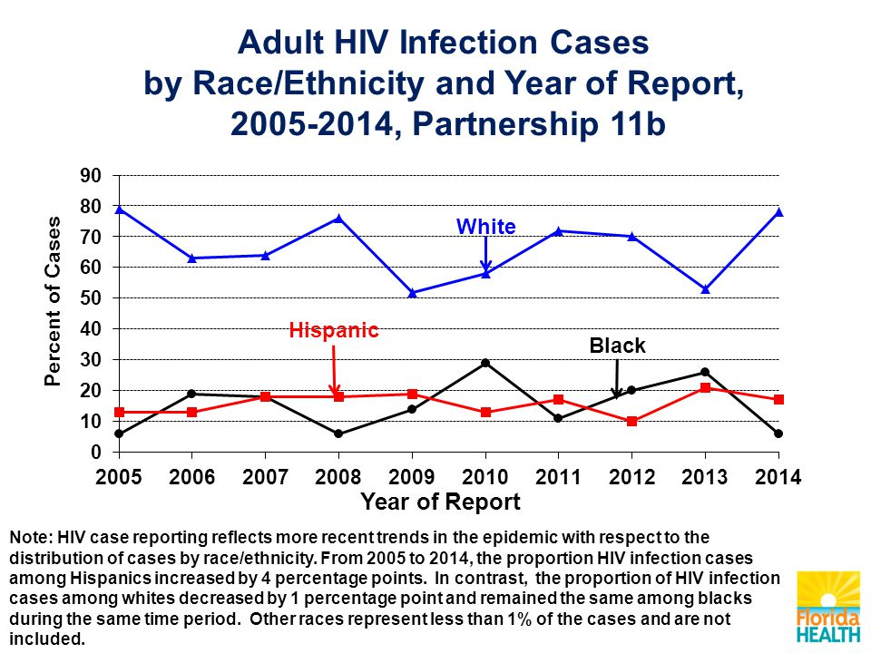 Adult HIV Infection Cases by Race/Ethnicity and Year of Report, 2005-2014, Partnership 11b Note: HIV case reporting reflects more recent trends in the epidemic with respect to the distribution of cases by race/ethnicity.
