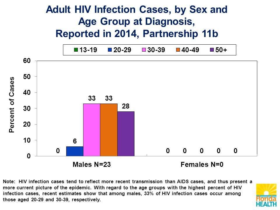 Note: HIV infection cases tend to reflect more recent transmission than AIDS cases, and thus present a more current picture of the epidemic.