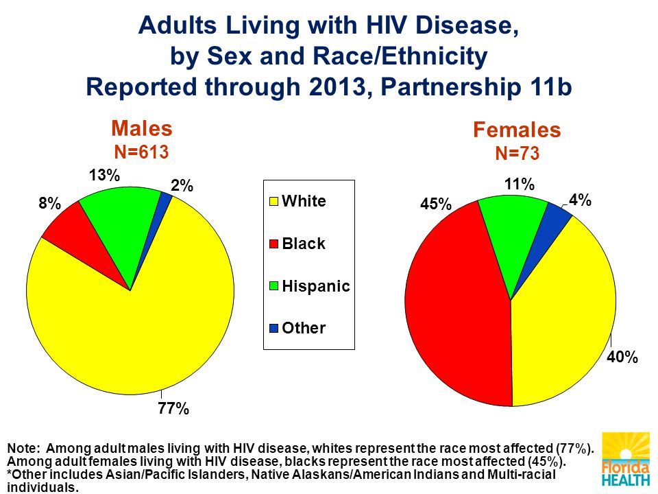 Adults Living with HIV Disease, by Sex and Race/Ethnicity Reported through 2013, Partnership 11b Males N=613 Females N=73 Note: Among adult males living with HIV disease, whites represent the race most affected (77%).