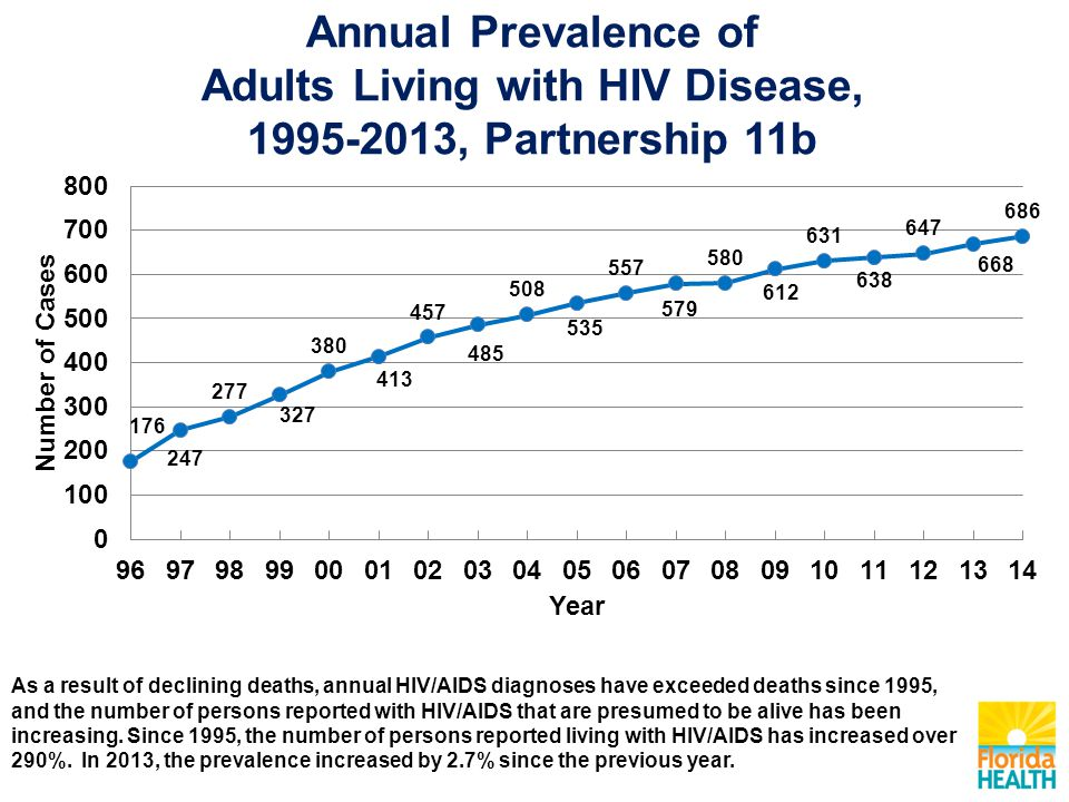 Annual Prevalence of Adults Living with HIV Disease, 1995-2013, Partnership 11b As a result of declining deaths, annual HIV/AIDS diagnoses have exceeded deaths since 1995, and the number of persons reported with HIV/AIDS that are presumed to be alive has been increasing.