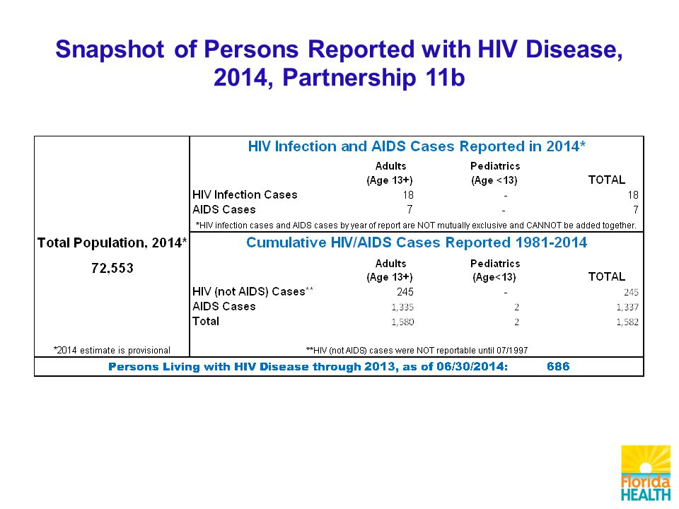 Total Living HIV/AIDS Cases Over 30 21 - 30 11 - 20 1 - 10 0 N=682 Adults Living with HIV Disease By Zip Code, Reported through 2013, Partnership 11b NIRs are not redistributed.