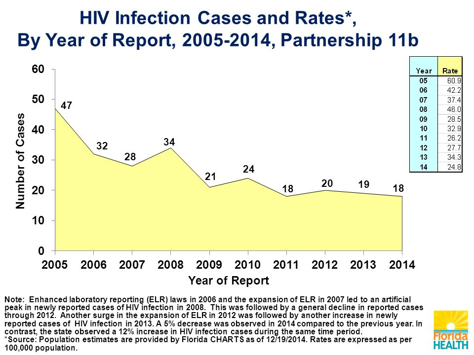 HIV Infection Cases and Rates*, By Year of Report, 2005-2014, Partnership 11b Note: Enhanced laboratory reporting (ELR) laws in 2006 and the expansion of ELR in 2007 led to an artificial peak in newly reported cases of HIV infection in 2008.