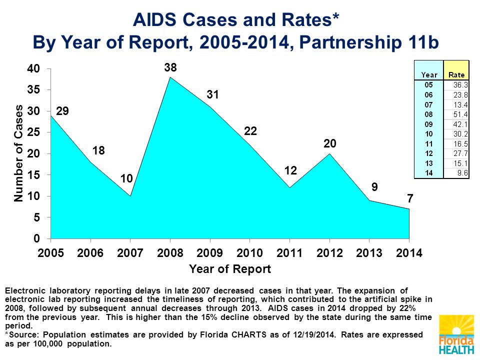 Note: From 2005 to 2014, the proportion of adult HIV infection cases among those aged 50 or older increased by 17 percentage points, while the proportion of HIV cases decreased among all other age groups during the same time period.