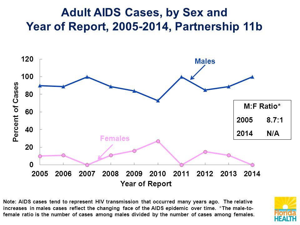 AIDS N=7 HIV Infection N=18 Note: Partnership 11b's Adult Population is: 53% Male and 47% Female.