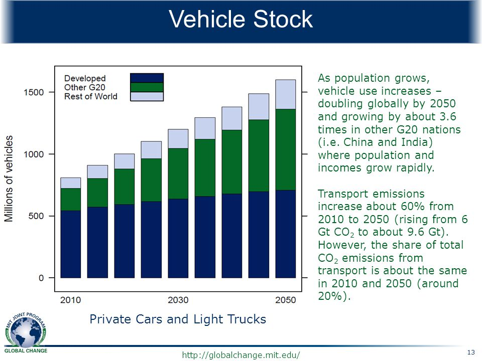 http://globalchange.mit.edu/ Vehicle Stock As population grows, vehicle use increases – doubling globally by 2050 and growing by about 3.6 times in ot