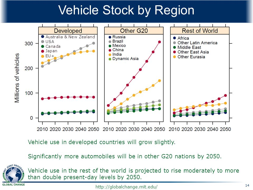 http://globalchange.mit.edu/ Vehicle Stock by Region Vehicle use in developed countries will grow slightly. Significantly more automobiles will be in