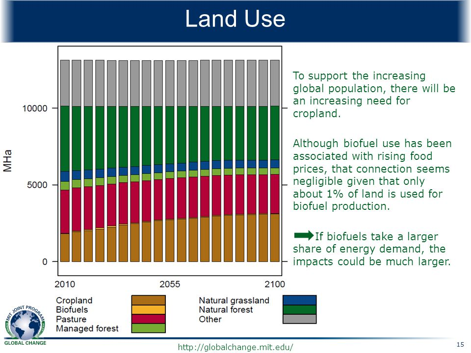 http://globalchange.mit.edu/ Land Use To support the increasing global population, there will be an increasing need for cropland. Although biofuel use