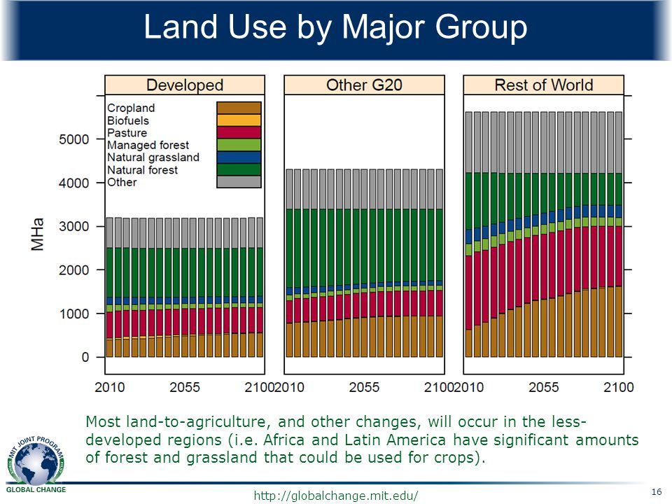 http://globalchange.mit.edu/ Land Use by Major Group Most land-to-agriculture, and other changes, will occur in the less- developed regions (i.e. Afri