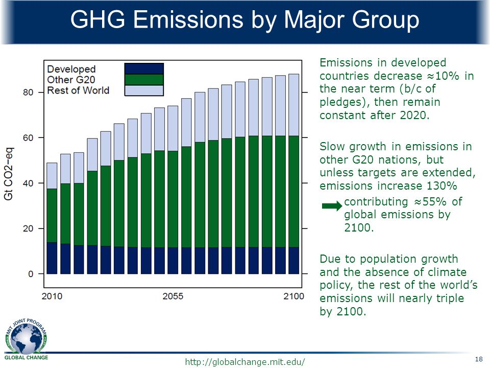 http://globalchange.mit.edu/ GHG Emissions by Major Group Emissions in developed countries decrease ≈10% in the near term (b/c of pledges), then remai