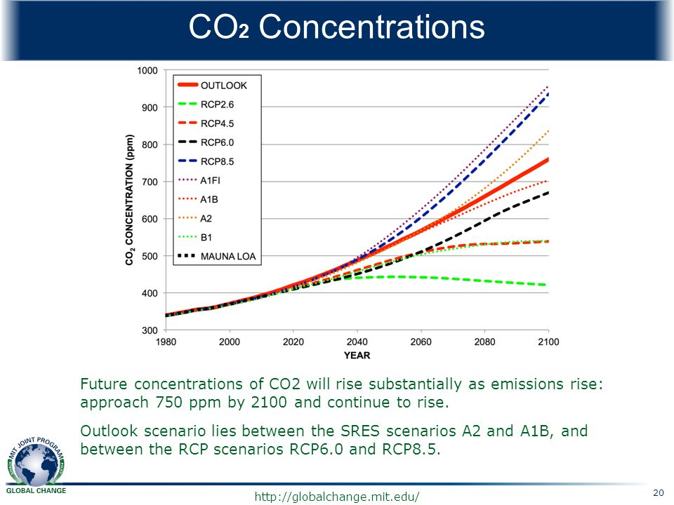 http://globalchange.mit.edu/ CO 2 Concentrations Future concentrations of CO2 will rise substantially as emissions rise: approach 750 ppm by 2100 and