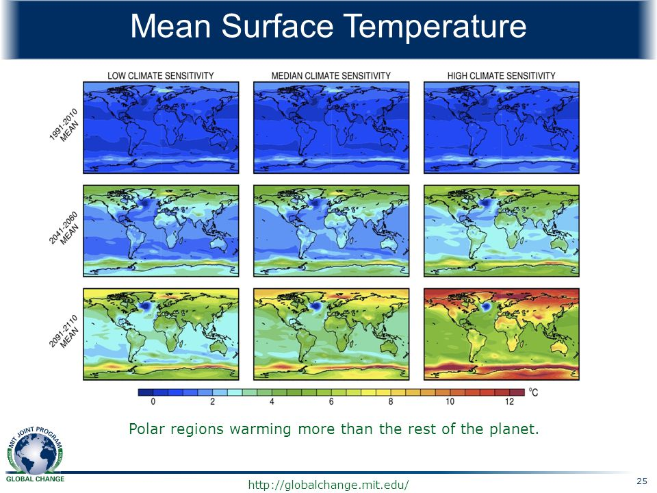 http://globalchange.mit.edu/ Mean Surface Temperature 25 Polar regions warming more than the rest of the planet.