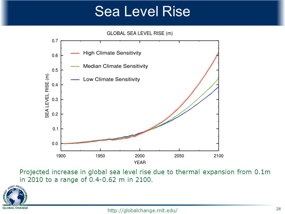 http://globalchange.mit.edu/ Sea Level Rise Projected increase in global sea level rise due to thermal expansion from 0.1m in 2010 to a range of 0.4-0
