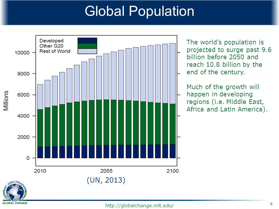 http://globalchange.mit.edu/ Global Population The world's population is projected to surge past 9.6 billion before 2050 and reach 10.8 billion by the
