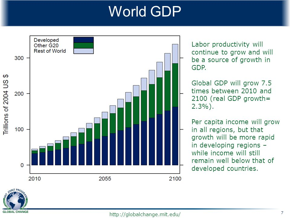 http://globalchange.mit.edu/ World GDP Labor productivity will continue to grow and will be a source of growth in GDP. Global GDP will grow 7.5 times