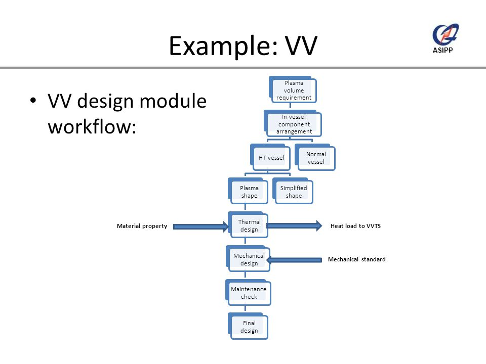 ASIPP Example: VV VV design module workflow: Material propertyHeat load to VVTS Mechanical standard