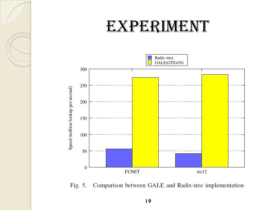 Experiment 19