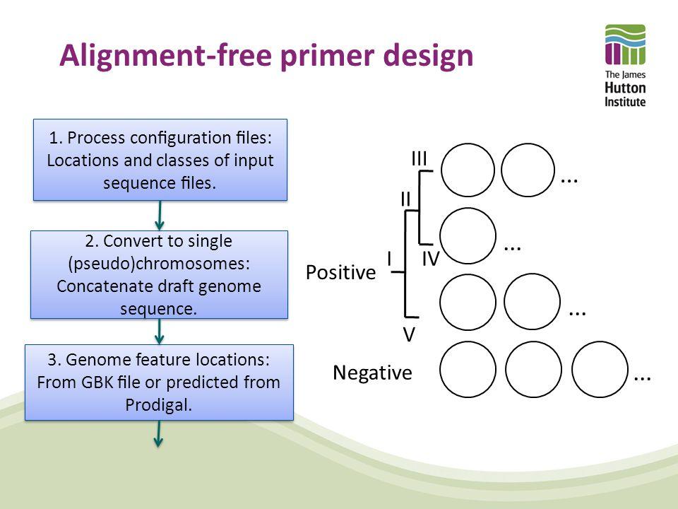 Alignment-free primer design Positive Negative... III II IV V I 1.