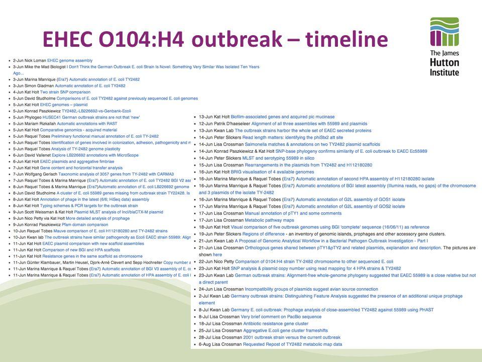 EHEC O104:H4 outbreak – timeline