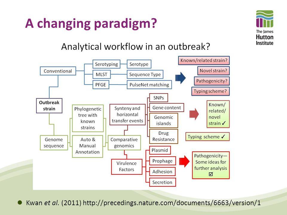 A changing paradigm Kwan et al. (2011) http://precedings.nature.com/documents/6663/version/1