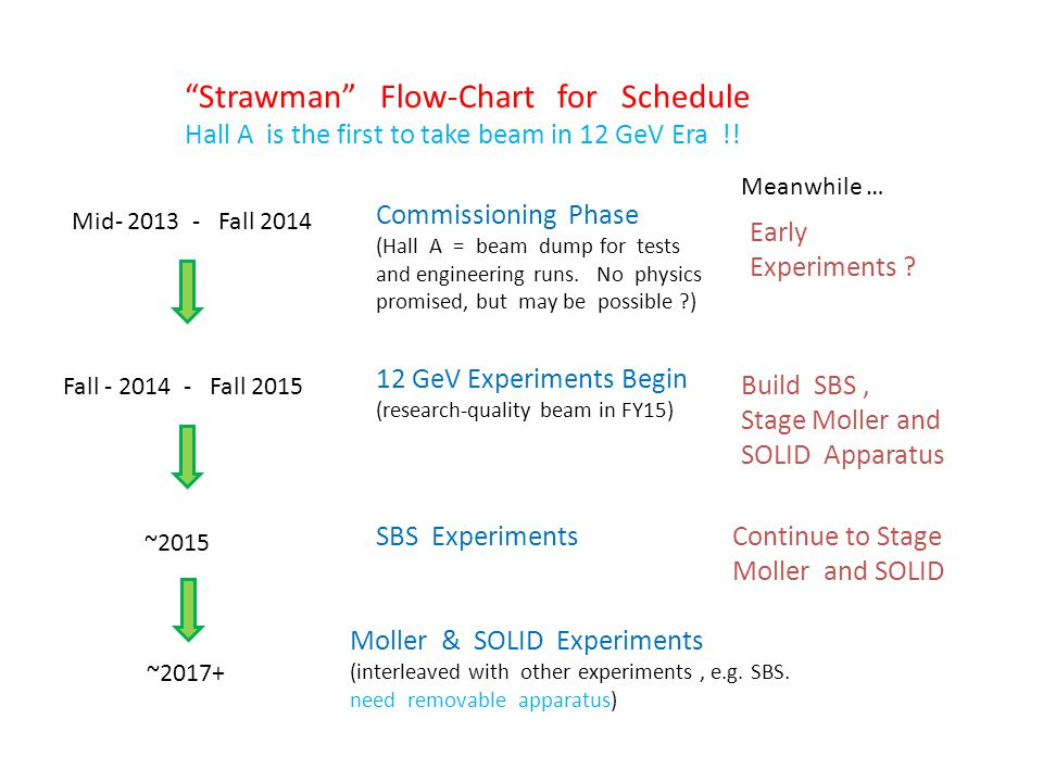 Strawman Flow-Chart for Schedule Hall A is the first to take beam in 12 GeV Era !.