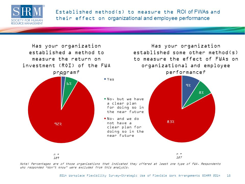 Established method(s) to measure the ROI of FWAs and their effect on organizational and employee performance 2014 Workplace Flexibility Survey—Strategic Use of Flexible Work Arrangements ©SHRM 201415 Has your organization established a method to measure the return on investment (ROI) of the FWA program.