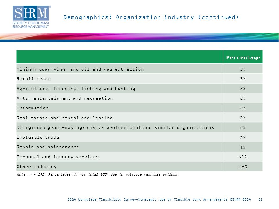Demographics: Organization industry (continued) 2014 Workplace Flexibility Survey—Strategic Use of Flexible Work Arrangements ©SHRM 201431 Note: n = 373.