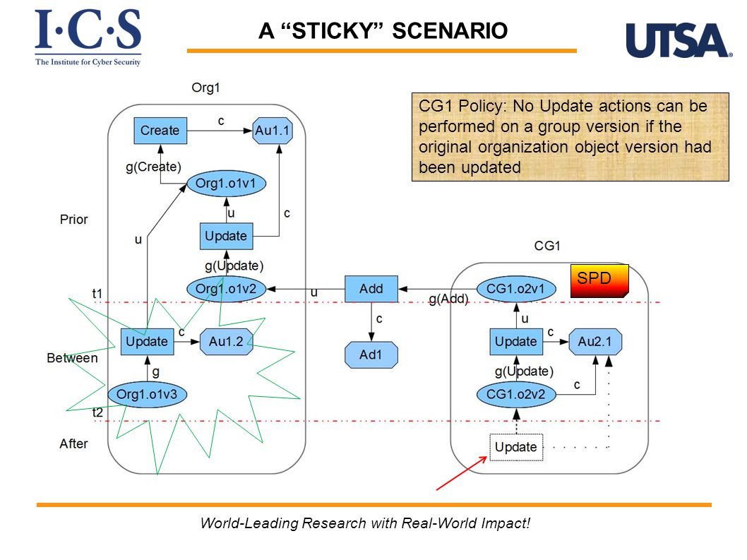 "A ""STICKY"" SCENARIO World-Leading Research with Real-World Impact! SPD CG1 Policy: No Update actions can be performed on a group version if the origin"