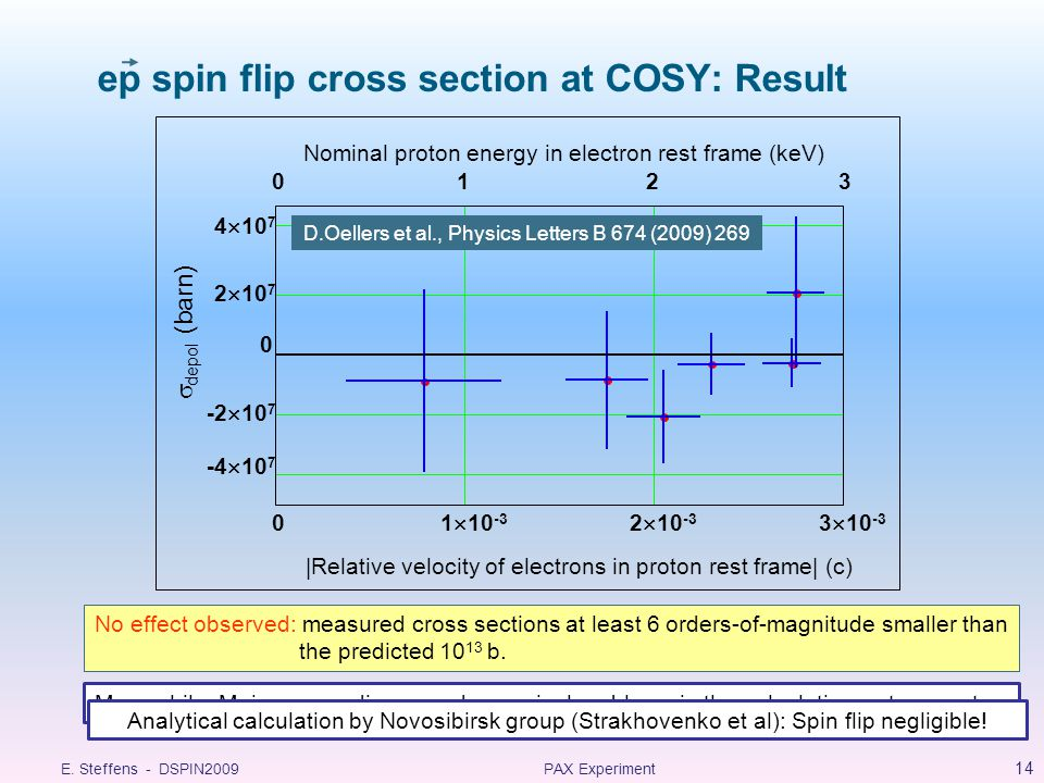 ep spin flip cross section at COSY: Result No effect observed: measured cross sections at least 6 orders-of-magnitude smaller than the predicted 10 13 b.