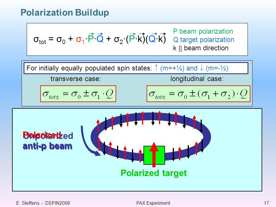 P beam polarization Q target polarization k || beam direction σ tot = σ 0 + σ 1 ·P·Q + σ 2 ·(P·k)(Q·k) transverse case:longitudinal case: For initially equally populated spin states:  (m=+½) and  (m=-½) Unpolarized anti-p beam Polarized target Polarized anti-p beam Polarization Buildup E.