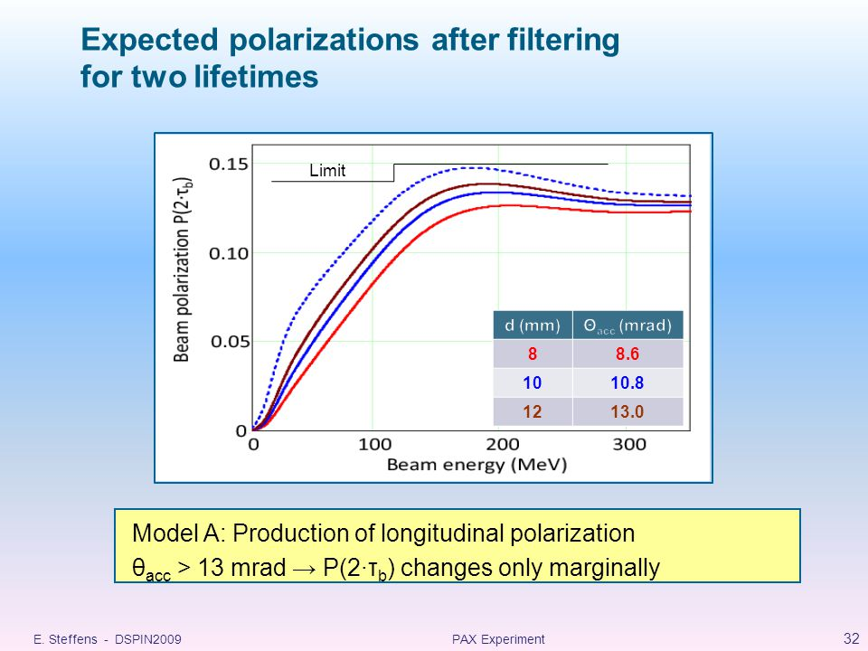 Expected polarizations after filtering for two lifetimes 32 PAX ExperimentE.