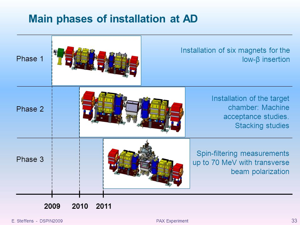 Main phases of installation at AD E.