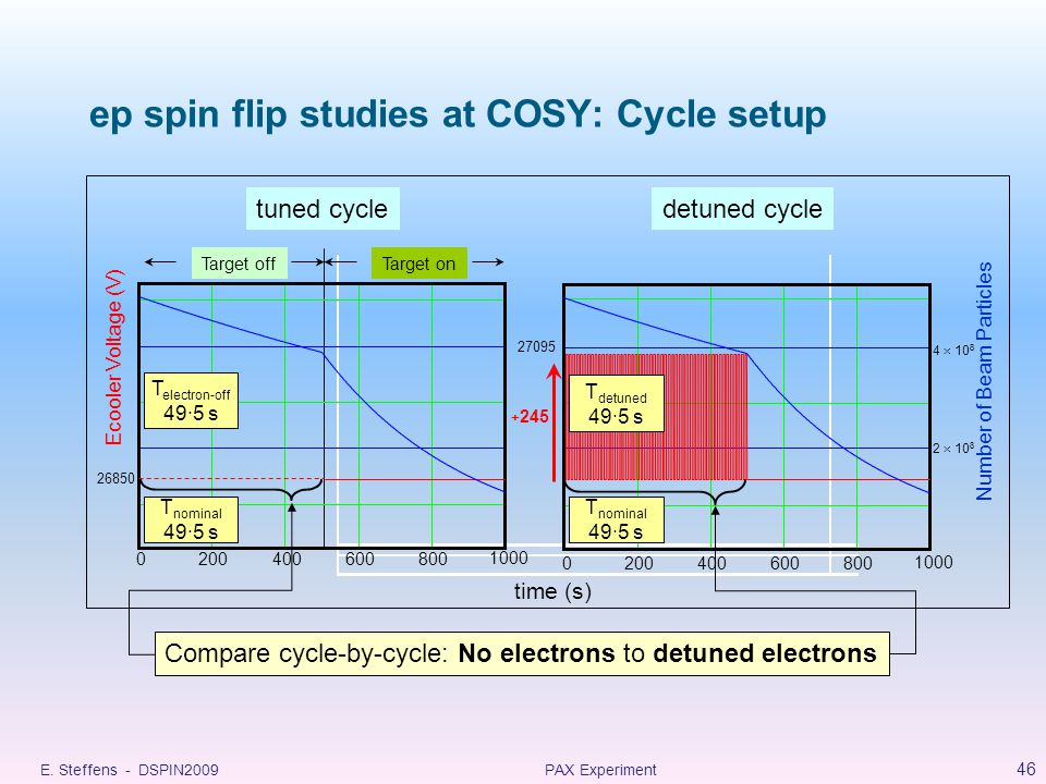 ep spin flip studies at COSY: Cycle setup 26850 time (s) Target offTarget on 0200400600800 Number of Beam Particles + 245 27095 T detuned 49·5 s T nominal 49·5 s 1000 4  10 8 2  10 8 Ecooler Voltage (V) 0200400600800 1000 tuned cycledetuned cycle T nominal 49·5 s T electron-off 49·5 s Compare cycle-by-cycle: No electrons to detuned electrons 46 PAX ExperimentE.