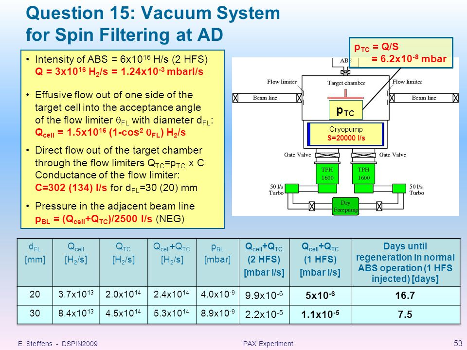 Question 15: Vacuum System for Spin Filtering at AD E.