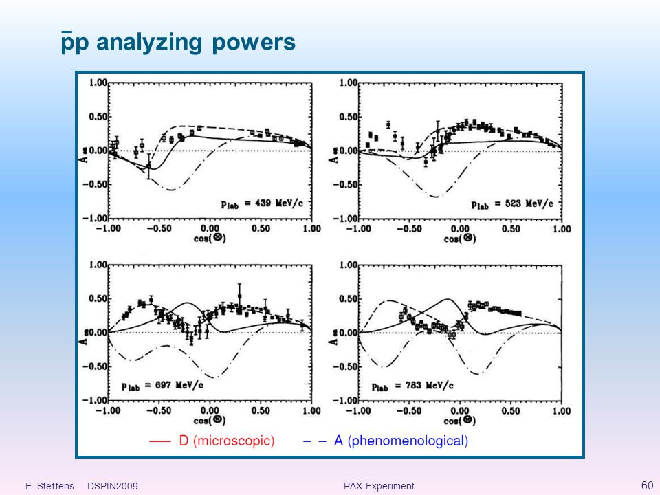 E. Steffens - DSPIN2009PAX Experiment 60 pp analyzing powers