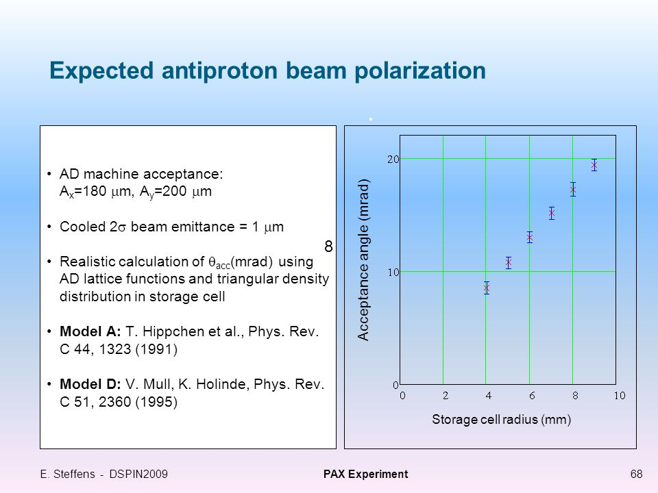 Expected antiproton beam polarization AD machine acceptance: A x =180  m, A y =200  m Cooled 2  beam emittance = 1  m Realistic calculation of  acc (mrad) using AD lattice functions and triangular density distribution in storage cell Model A: T.
