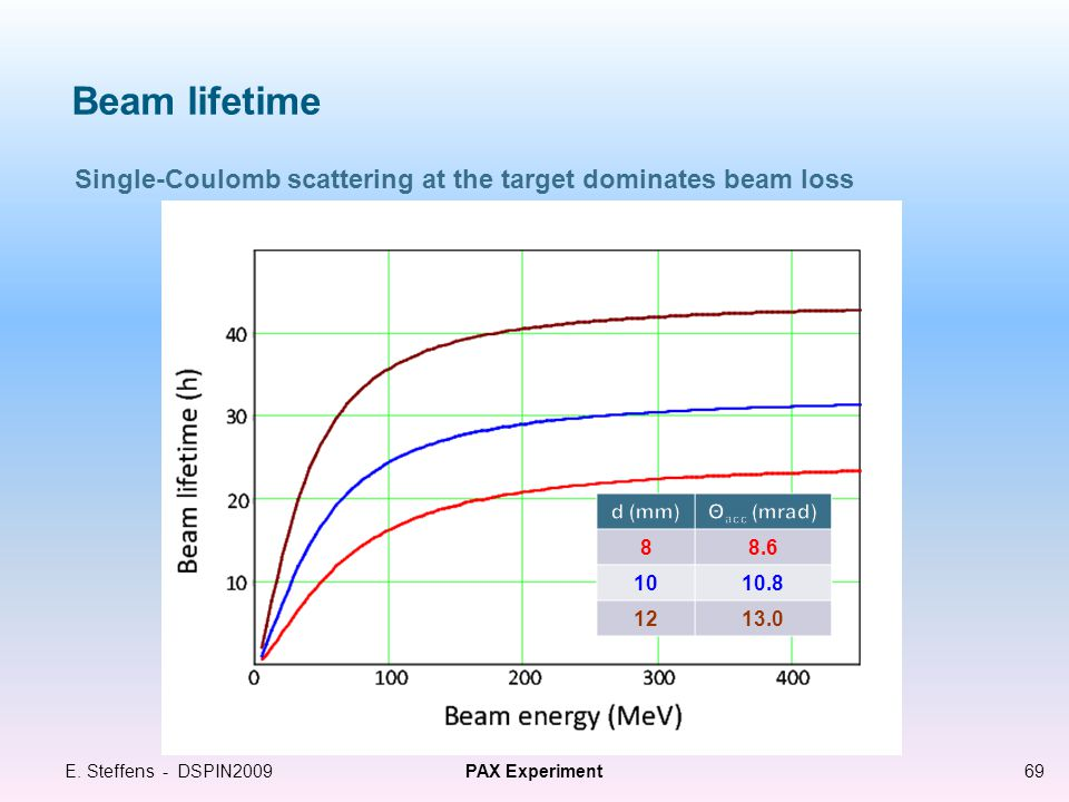 Beam lifetime E.