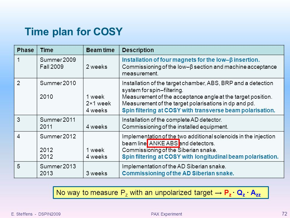 Time plan for COSY PhaseTimeBeam timeDescription 1Summer 2009 Fall 20092 weeks Installation of four magnets for the low–β insertion.