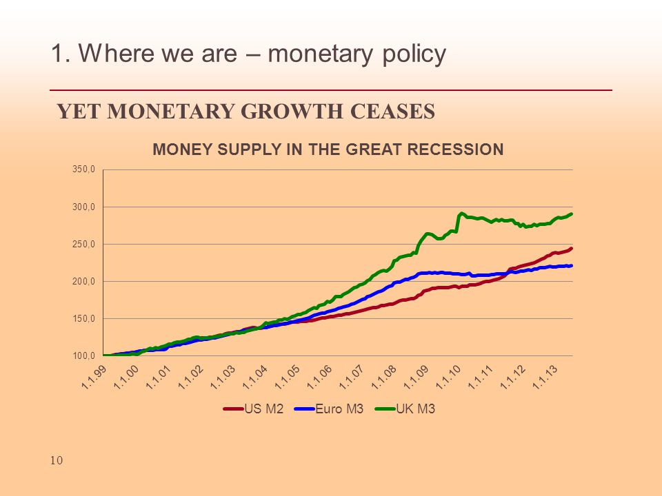 1. Where we are – monetary policy 10 YET MONETARY GROWTH CEASES