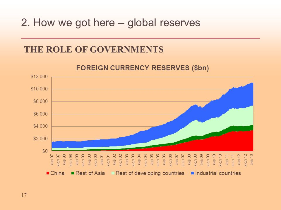 2. How we got here – global reserves 17 THE ROLE OF GOVERNMENTS