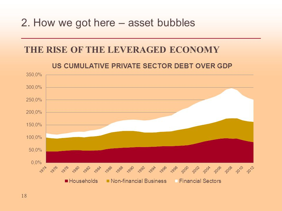 2. How we got here – asset bubbles 18 THE RISE OF THE LEVERAGED ECONOMY