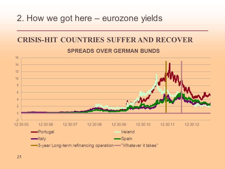 25 2. How we got here – eurozone yields CRISIS-HIT COUNTRIES SUFFER AND RECOVER