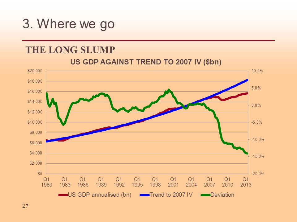 27 3. Where we go THE LONG SLUMP