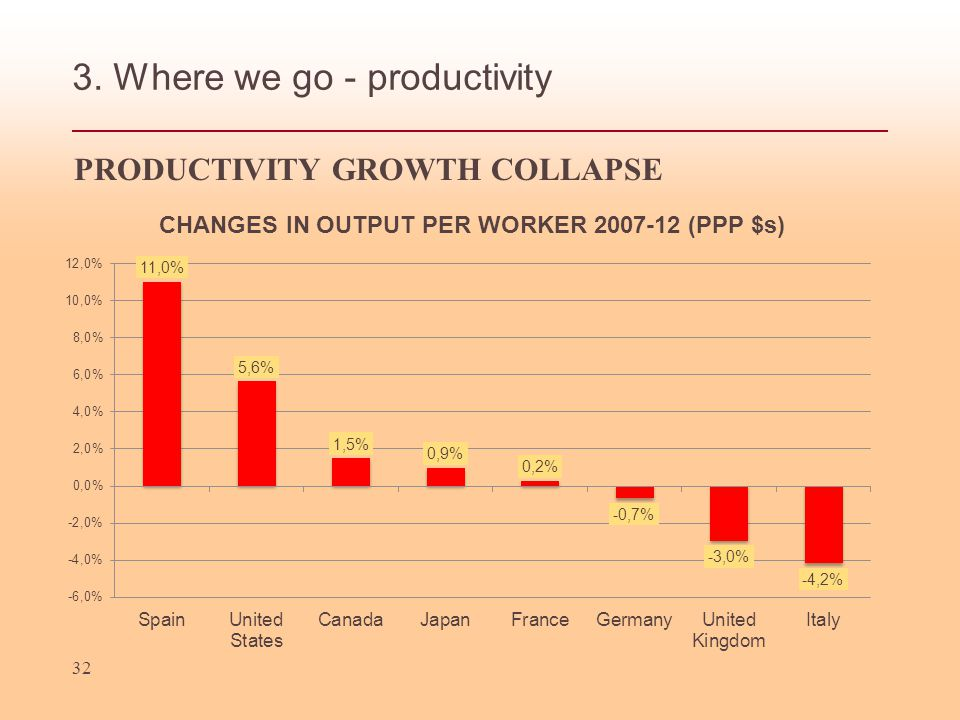 3. Where we go - productivity 32 PRODUCTIVITY GROWTH COLLAPSE
