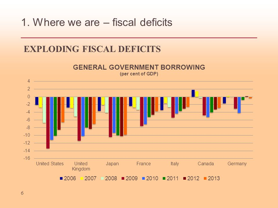 1. Where we are – public debt 7 LEAD TO SOARING PUBLIC DEBT