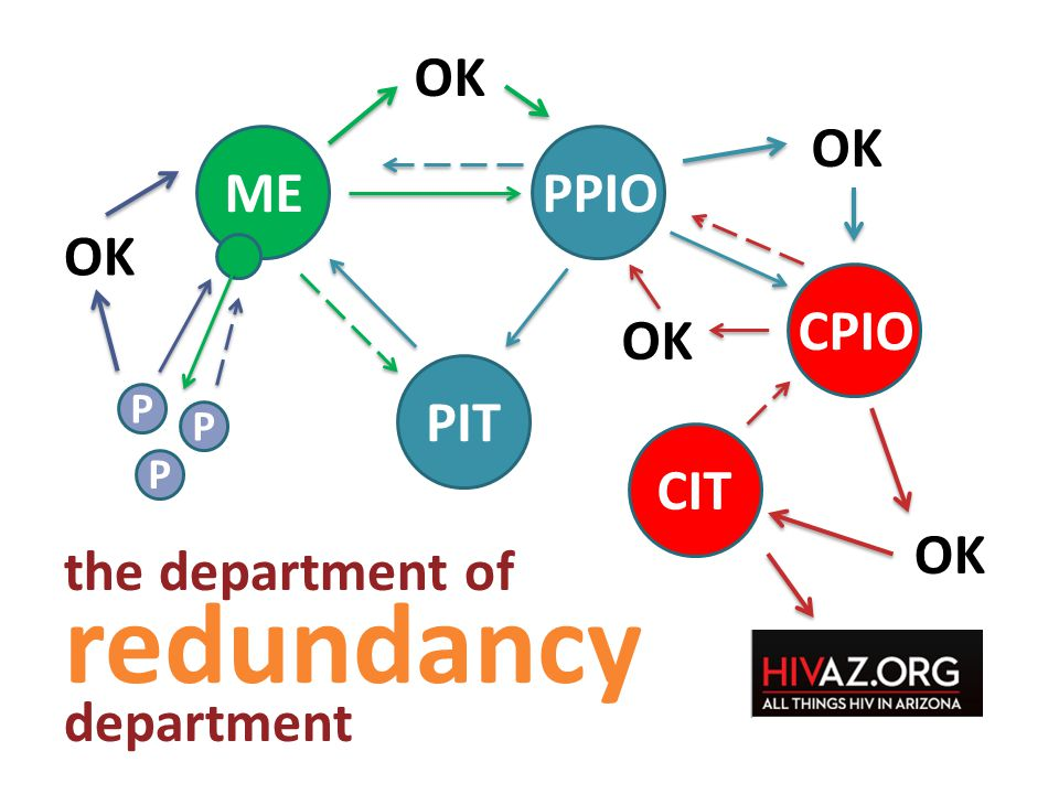 MEPPIO CPIO PIT OK CIT OK the department of redundancy department OK P P P