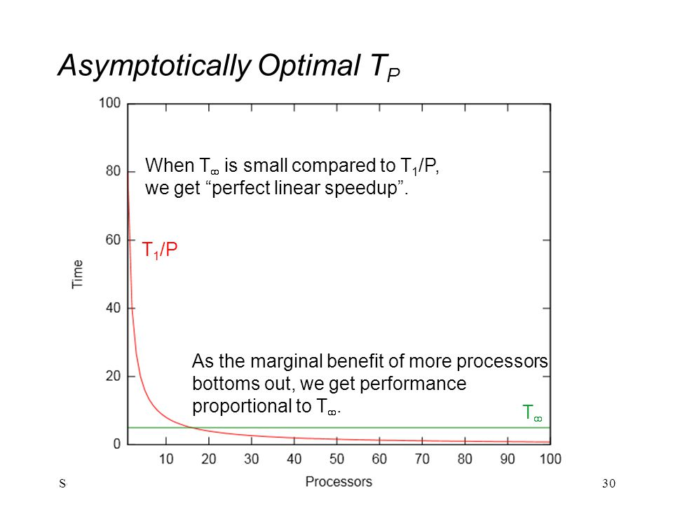 "Asymptotically Optimal T P 30Sophomoric Parallelism and Concurrency, Lecture 2 T 1 /P TT When T  is small compared to T 1 /P, we get ""perfect linea"