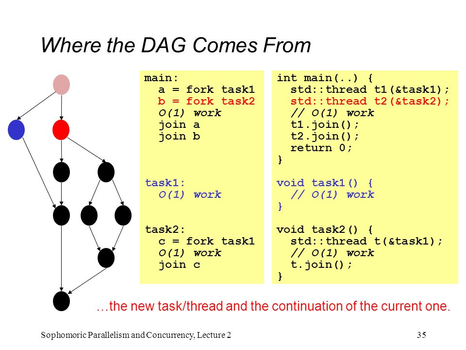 Where the DAG Comes From 35Sophomoric Parallelism and Concurrency, Lecture 2 main: a = fork task1 b = fork task2 O(1) work join a join b task1: O(1) work task2: c = fork task1 O(1) work join c int main(..) { std::thread t1(&task1); std::thread t2(&task2); // O(1) work t1.join(); t2.join(); return 0; } void task1() { // O(1) work } void task2() { std::thread t(&task1); // O(1) work t.join(); } …the new task/thread and the continuation of the current one.